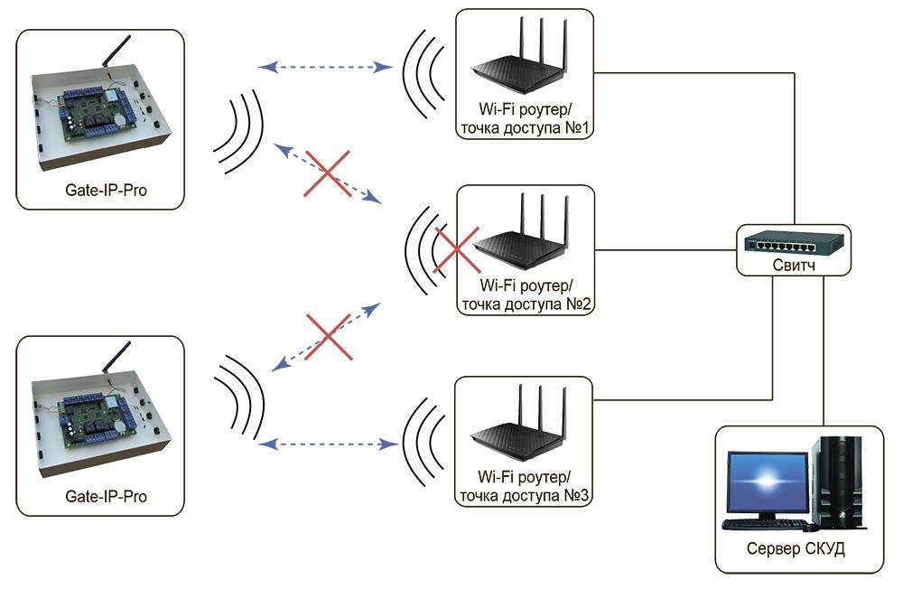 Как сделать интернет из точки доступа 108