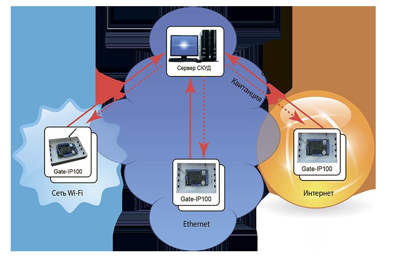 данных на сервер СКУД.